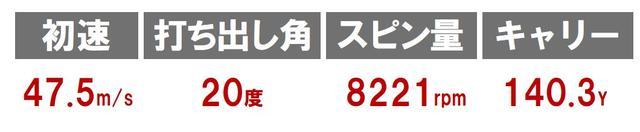 画像: ツアーモデル3 718CB(タイトリスト)