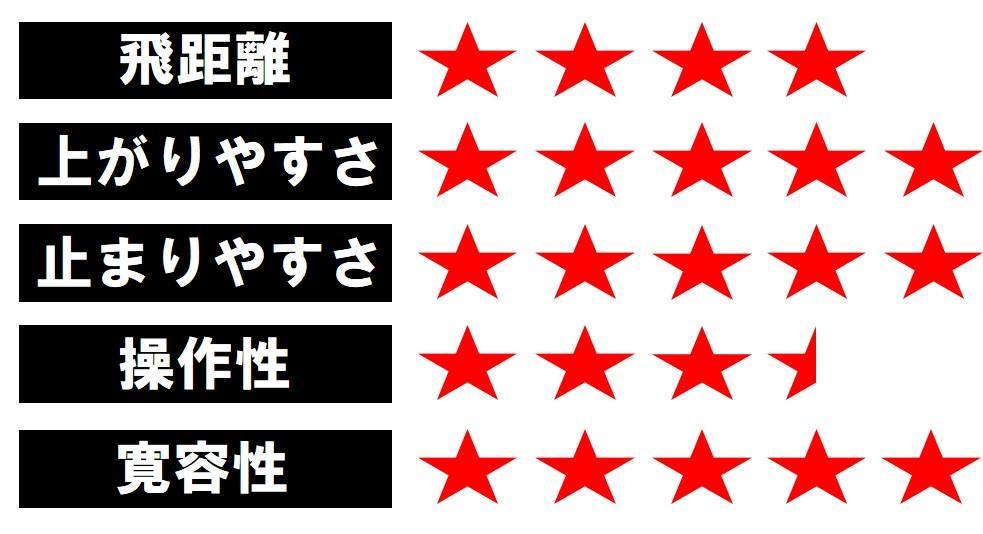 画像4: EPIC FLASH STAR(キャロウェイ) 「やさしいFWウッド」の条件が詰まったクラブ