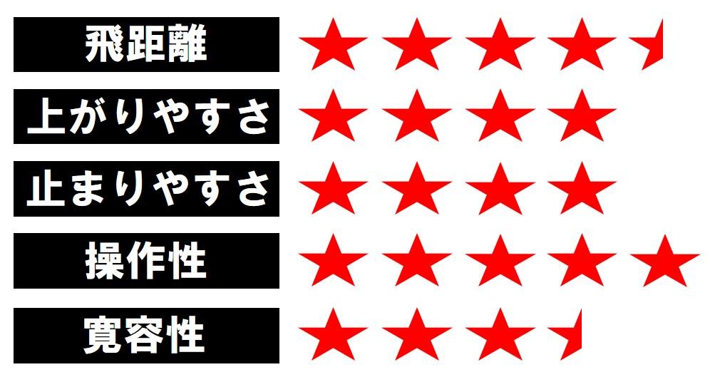 画像4: TOUR B XD-F(ブリヂストン) クラブとして総合的なバランスがとれている