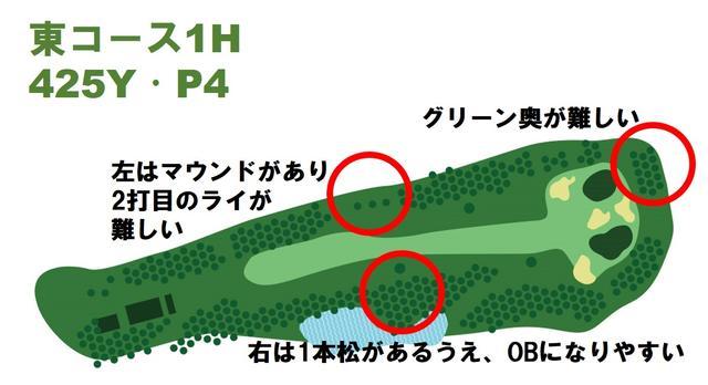 画像: 425Yと距離があり、右サイドのOBが近いスタートホール