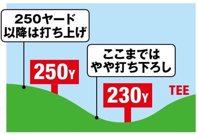 画像: 会場の東名CCドライビンレンジ高低図 200ヤード地点は打ち下ろし。HS40m/sだとランも影響しそうだ