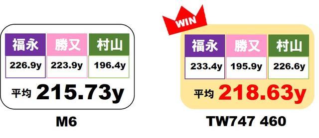 画像2: 一方のM6とTW747は、2.9ヤードの差でTW747!