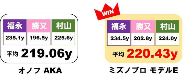 画像2: オノフAKAとミズノプロモデルEの対決は、僅差でミズノに軍配!