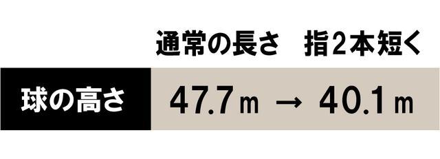 画像: 脇本さんの7I。短く握っただけで適正な高さになった