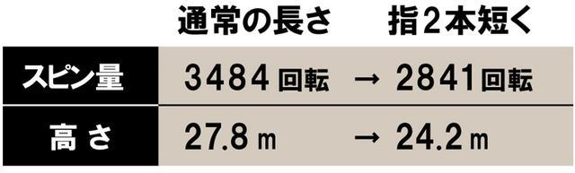 画像: 西本さんの変化