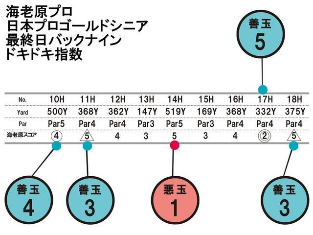 画像1: 海老原プロの日本プロゴールド最終日バックナインの「ドキドキ指数」
