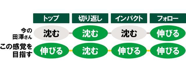 画像2: 伸びて、沈んで一気に伸び上がる田澤さんの場合