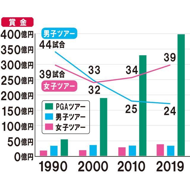 画像: バブル期の1990年の優勝総額は女子ツアーの約2倍で、米PGAツアーともそれほど大きな差はなかった。しかし、90年代後半からタイガー・ウッズの登場で賞金が跳ね上がった米ツアーには大きな差をつけられr、女子ツアーにも抜かれてしまった