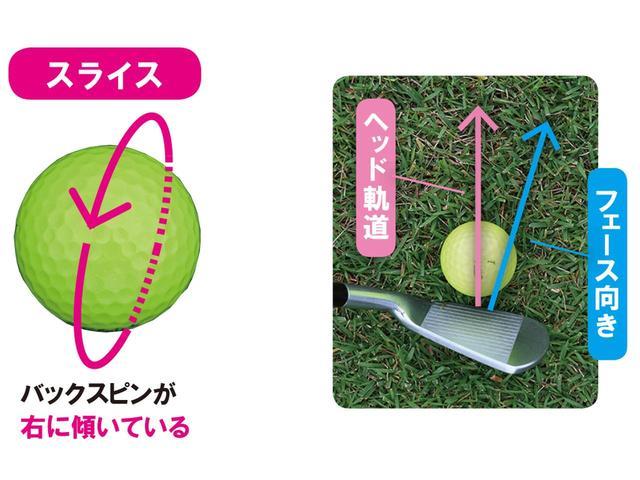 画像2: バックスピン軸の傾きで 左に傾いているボールが曲がる