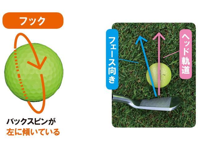 画像1: バックスピン軸の傾きで 左に傾いているボールが曲がる