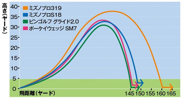 画像: 単品ウェッジは打ち出しも最高点も低いが、スピン量が多いのでランが少なく止まる