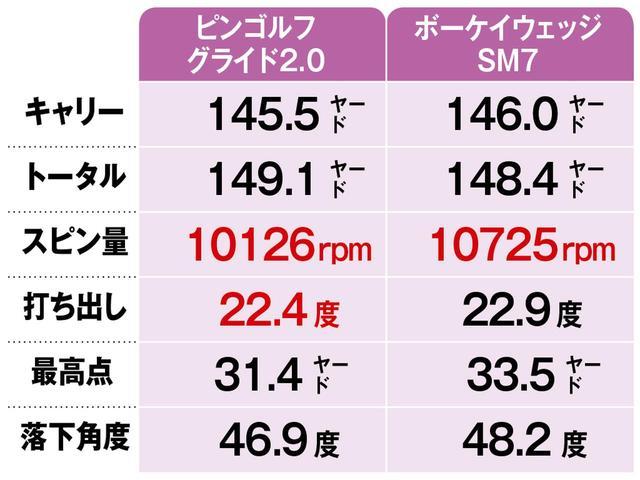 画像3: 【結果】単品ウェッジはスピン量が1500回転多かった!