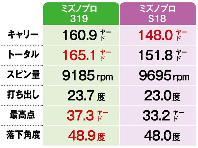 画像2: 【結果】単品ウェッジはスピン量が1500回転多かった!