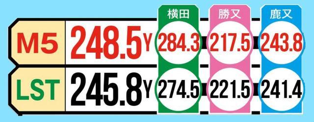 画像2: 準々決勝① ロースピン対決! 「M5は1発の飛びがありますね」(横田)