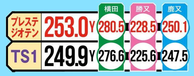 画像2: 準々決勝④ 「初速が上がるTS1、プレステジオはランもスゴイ!」(横田)