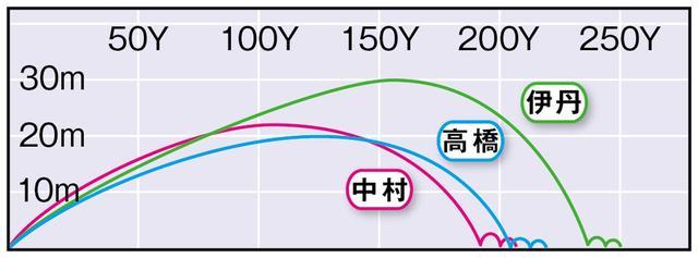 画像3: オノフKURO(グローブライド) 「中弾道の重いドローが自然と打てる」(中村)