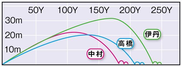 画像3: RMX120(ヤマハ) 「正統派の顔。フェードが打ちやすい」(高橋)