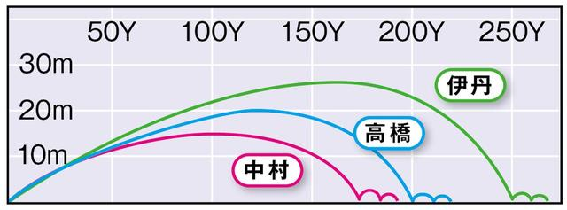画像3: TS4(タイトリスト) 「HS42m/s以上の上級者向け」(伊丹)