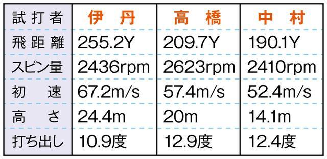 画像4: TS4(タイトリスト) 「HS42m/s以上の上級者向け」(伊丹)
