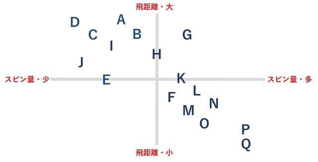 画像: Aはegg、GはXフォージドスター、HはタイトT300、Qはタイト620MB