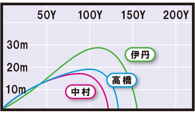 画像3: T100(タイトリスト) HS40m/sでも楽に上がり、ミスにも強い