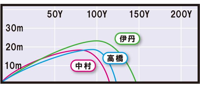 画像3: RMX120(ヤマハ) マッスルに近い打感