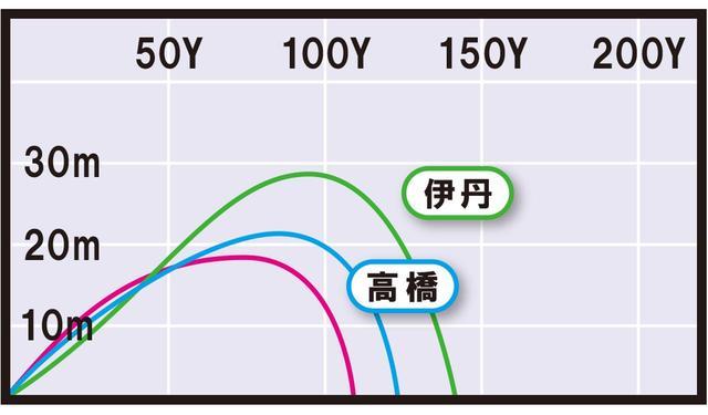 画像3: RMX020(ヤマハ) 打感と操作性はさすがの一言。前作018よりやさしい