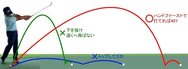 画像: きちっとインパクトできたか打球から判断できるのが「100度ウェッジ」。 通常SWで80ヤード飛ばす人なら、肩から肩の振り幅で40ヤードボールを浮かせて飛べばOK