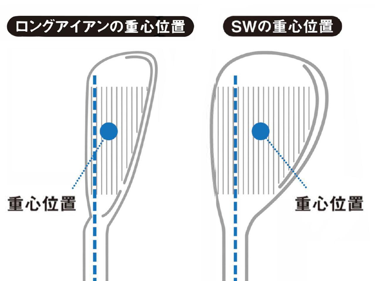 画像: ロフトの立ったロングアイアンの重心はターゲット寄りにあるのに対し、ロフトの寝たSWはターゲットと反対方向にフロ一してい<