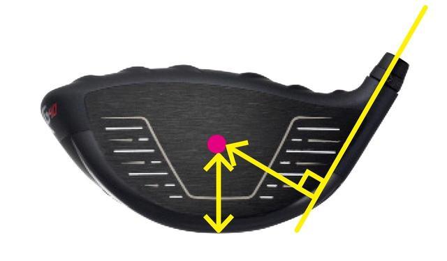 画像: 重心位置は長く深く、そして巨大慣性モーメント。ヘッドが直線的に動く