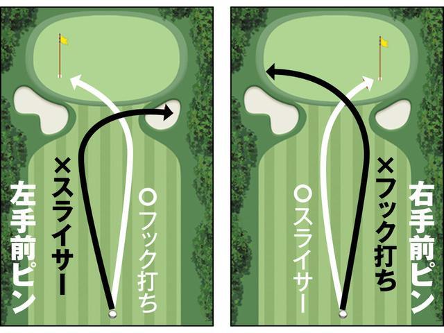 画像2: スライサーとフック打ち。ドツボにはまりやすい状況