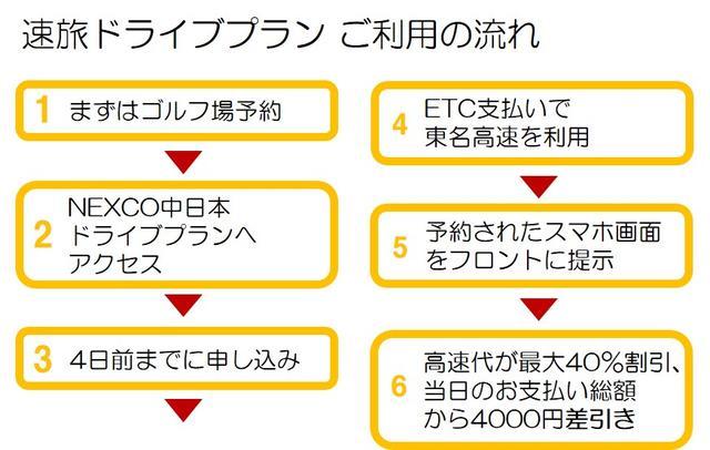 画像: 平日プレーと高速代がセット割引「速旅」。「東京⇔裾野」で最大2580円お得