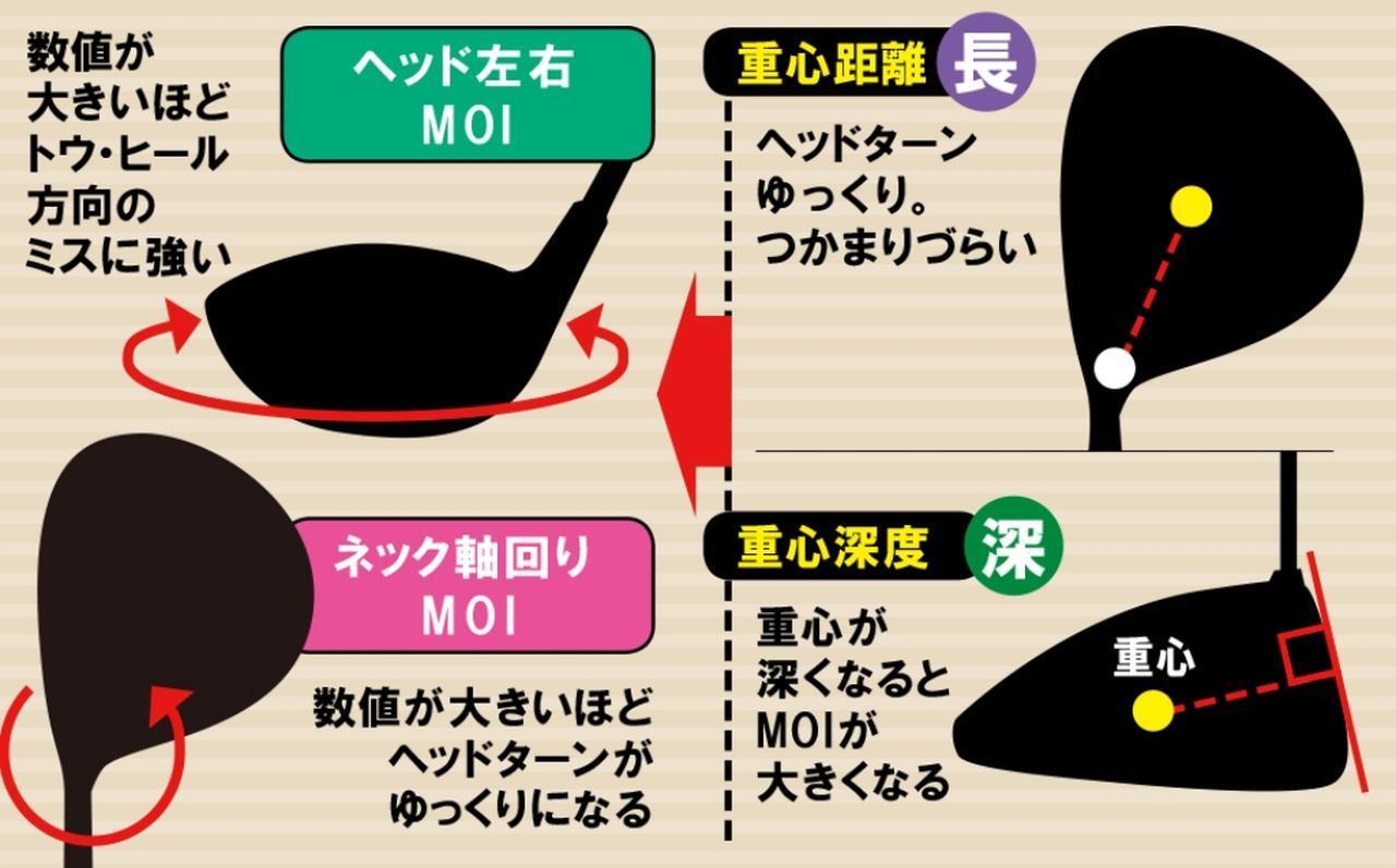 画像2: 大MOIは打点ミスに超強い。反面、返りにくいヘッドをいかに味方につけるか!