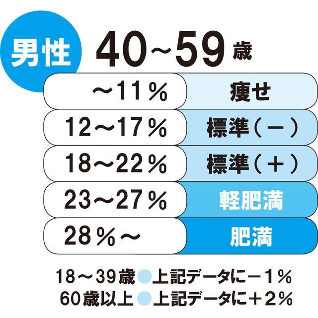 画像1: 男性なら体脂肪率15%前後がもっとも素早く動けます
