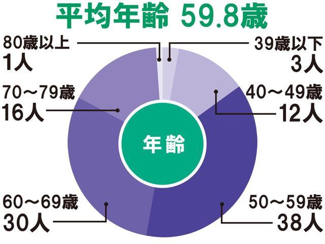 画像2: 関東アンダーハンディキャップ選手権の2会場で100人調査