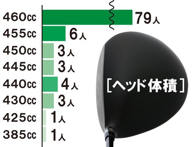 画像: 市販モデルのほとんどが460ccであることを考えれば当然の結果といえる。