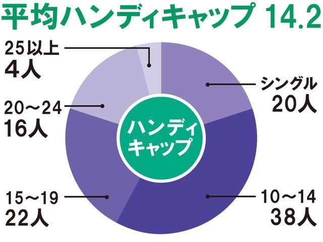 画像3: 関東アンダーハンディキャップ選手権の2会場で100人調査