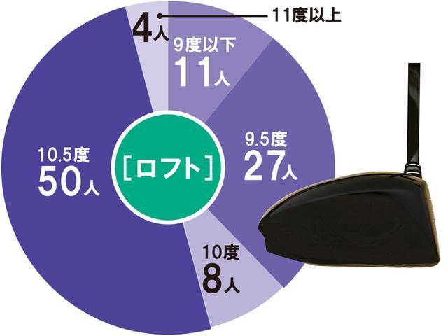 画像: 半数が10.5度を使用しているのは、より球をつかまえたいという証拠といえる