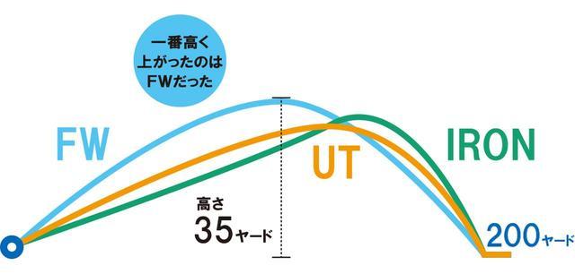 画像: 永井プロに同じロフトの3タイプを打ち比べてもらい、弾道計測器でデータを測定。「ヘッドスピードが速くない人だと、UTよりもアイアンのほうが弾道が低くなります