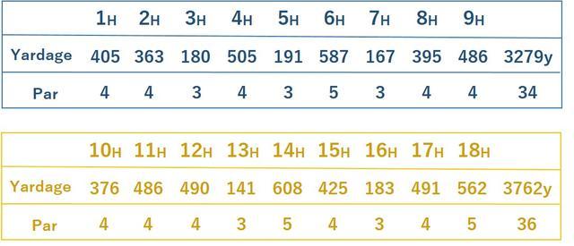 画像: 前半9ホールはパー3が3つ、パー5がひとつ。後半に最長608ヤードのパー5があるなど、メリハリのきいた構成
