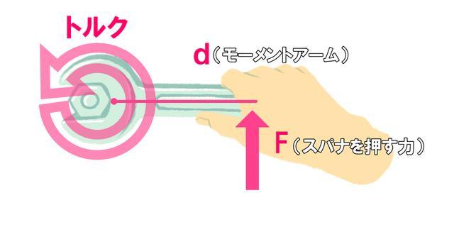 画像: スパナの柄の部分に力を加えることで、強い回転力(トルク)を生じさせ、ねじを回すことができる。トルクの大きさは、「スパナに加える力の強さ」(F)とスパナの柄の長さ(d=モーメントアーム)の積で求められる