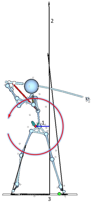 画像: すさまじい地面反力 この力が飛び抜けて大きい(通常は身長の高さぐらい)。また合力のベクトルが左足寄りになっていることから、モーメントアーム(d)の長さもしっかり確保できている。これが強い回転力を生む