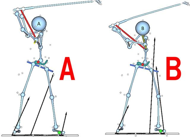 画像: 切り返しAでは地面反力は小さく、Bでは大きくなっている