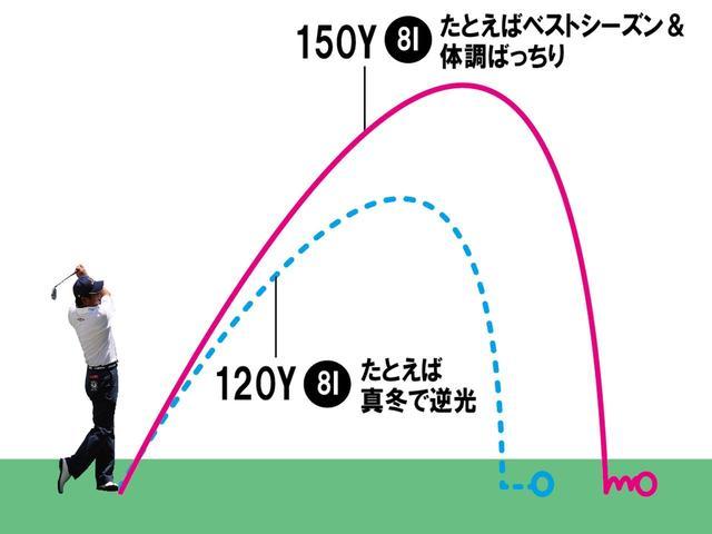 画像: 距離感とは常に一定のものではなく、さまざまな条件によって変化するものだが、そのことをゴルファーは忘れがち。「これを忘れずにいるだけでも距離感はかなりよくなるはず」と湯原
