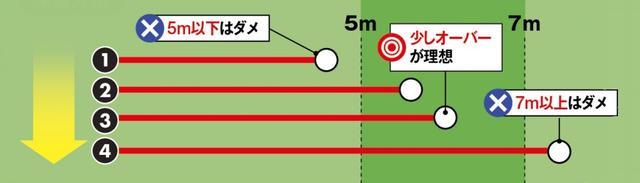画像2: 中~長距離 の精度を上げるドリル