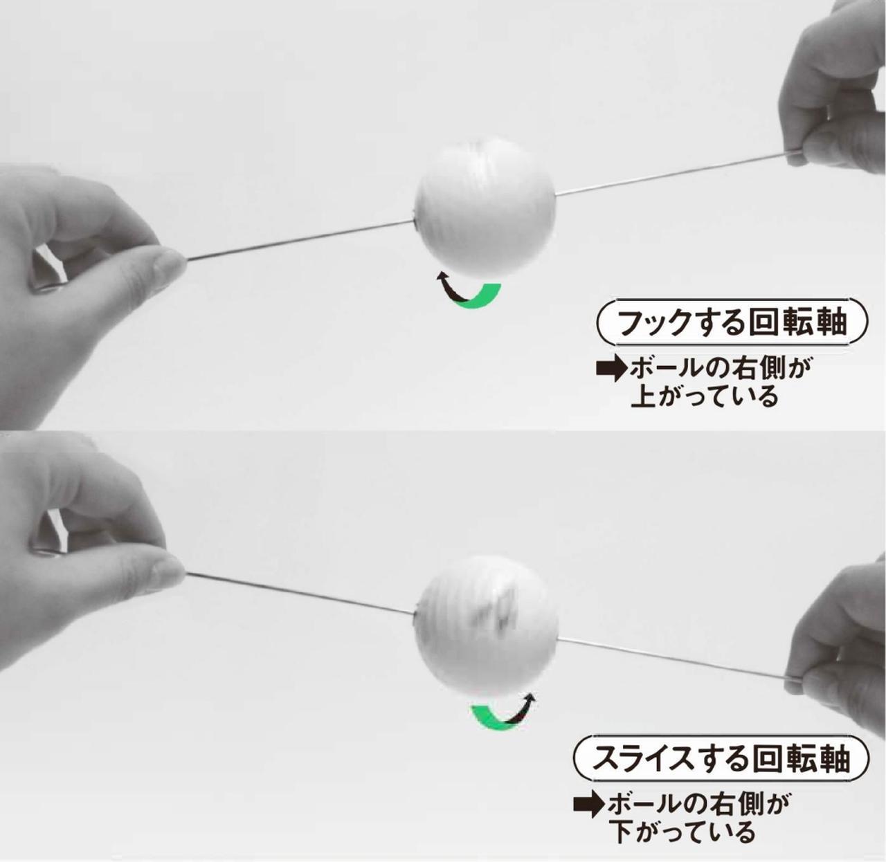 画像: ボールのどこに当たるかで回転軸の傾きが決まる