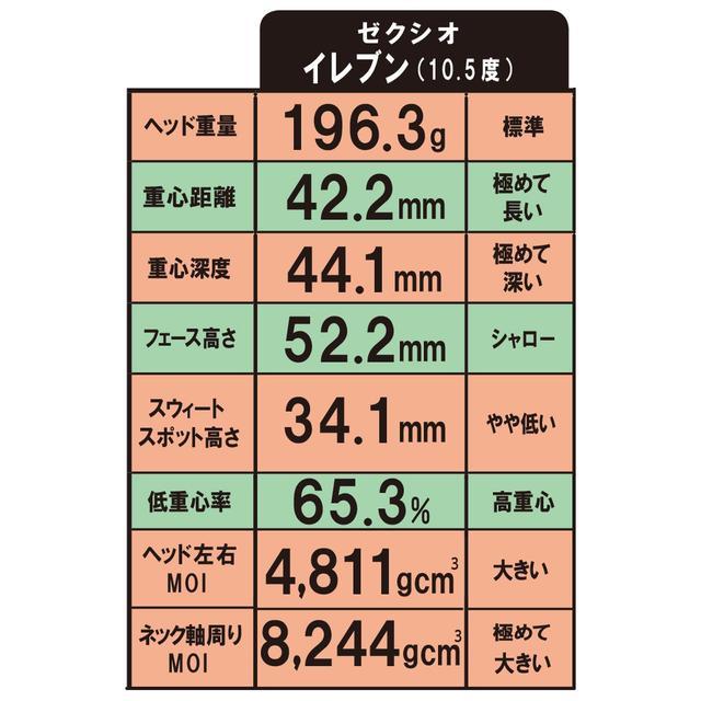 画像2: ヘッドデータも計測。 11代目は重心深度を深くし、慣性モーメントがアップ