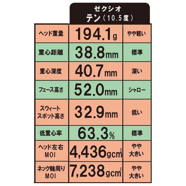 画像3: ヘッドデータも計測。 11代目は重心深度を深くし、慣性モーメントがアップ