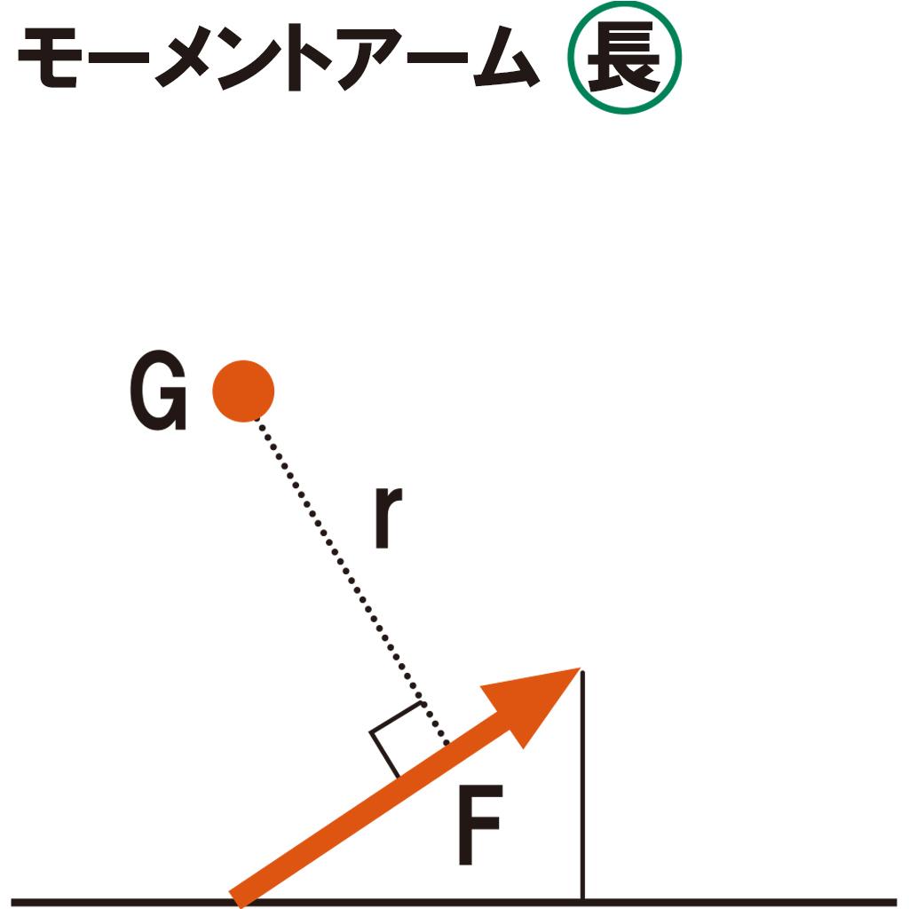 画像4: 【通勤GD】Dr.クォンの反力打法 Vol.35 パワーを倍増するよりもモーメントアームを2倍に! ゴルフダイジェストWEB