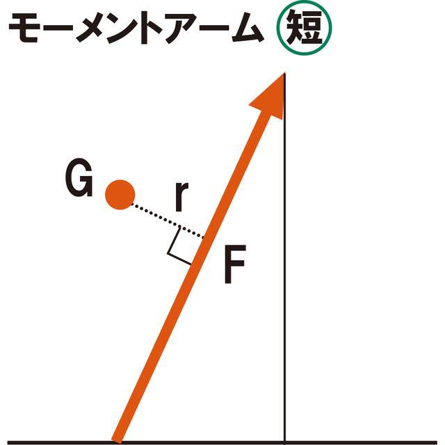 画像3: 【通勤GD】Dr.クォンの反力打法 Vol.35 パワーを倍増するよりもモーメントアームを2倍に! ゴルフダイジェストWEB